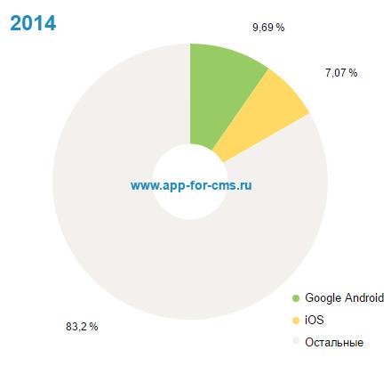 Что популярнее iOS или Android?