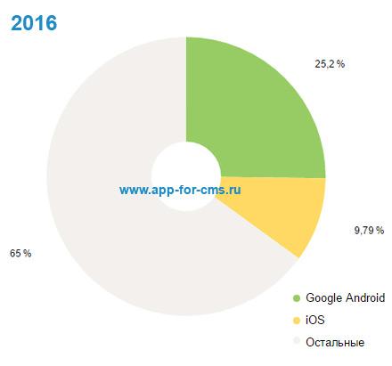 Популярность iOS и Android в России